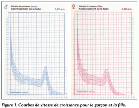 Croissance_FilleGarçon_reduit
