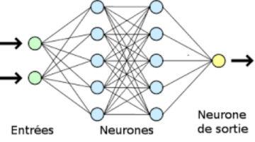 réseauNeuroneSimple